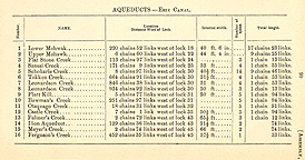 1895 Table of Aqueducts on the Erie Canal, Eastern Division