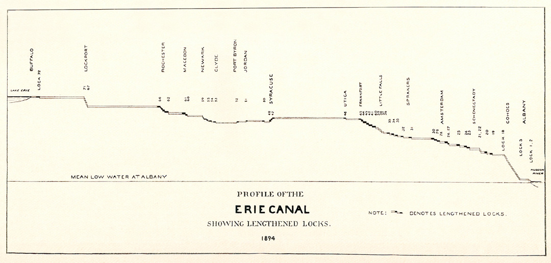 """Profile of the Erie Canal showing lengthened locks, 1894"""" -- from ..."""