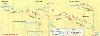canal profiles from Buffalo to Albany