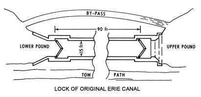 Original Erie Canal lock